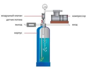 Аэрационный фильтр - цена 45500 руб за комплект