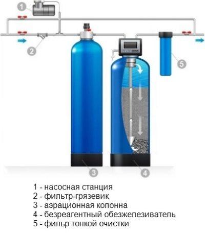 Схема установки безрегального фильтра для воды
