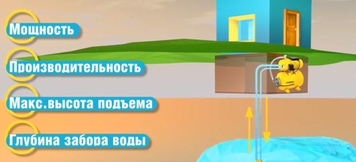Выбор насосной станции