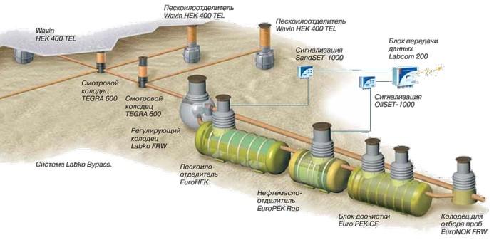 Оборудование очистки дождевых сточных вод